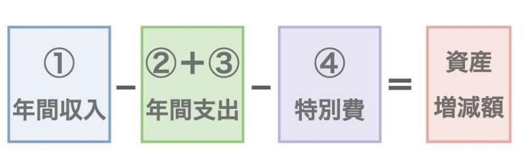 お金の計画表②